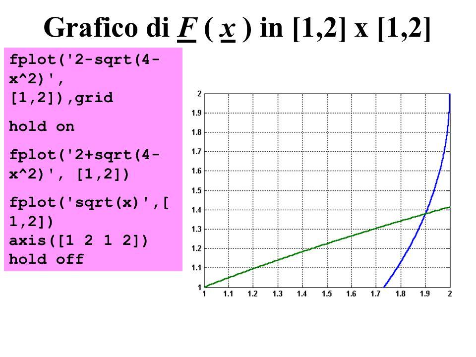 Grafico di F ( x ) in [1,2] x [1,2]